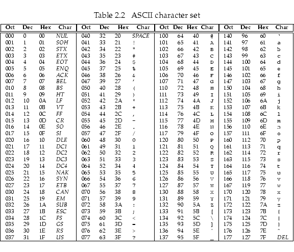 2 computing sub basics for Complete ascii table 0 255